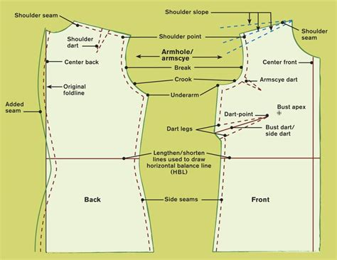 pattern drafting definition to get the right armhole fit the bodice threads