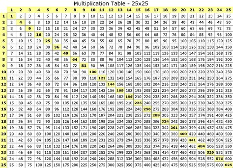 Multiplication Tables Chart by Emmett Pettey Multiplication Chart