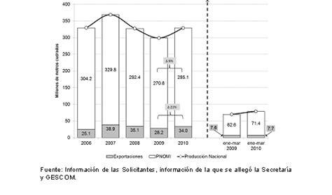 final de la investigacion antidumping sobre las importaciones de dof diario oficial de la federaci 243 n