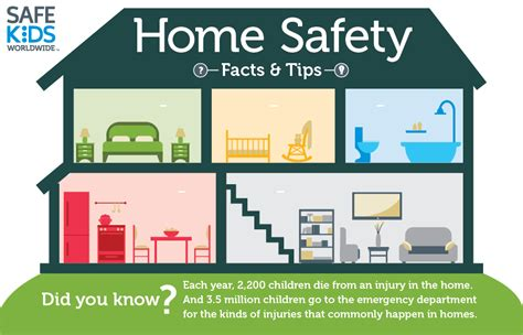 how safe is your home thinglink