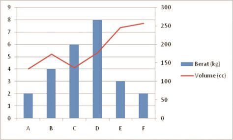 cara membuat grafik di excel dengan sumbu x dan y grafik dengan 2 sumbu vertikal yang berbeda dwi priyo