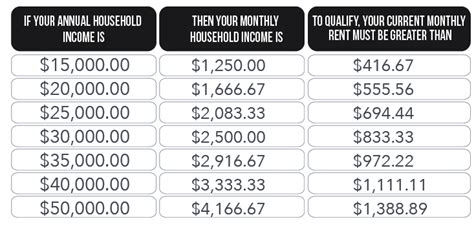 how much annual income to buy a house calculating 1 3 of your income