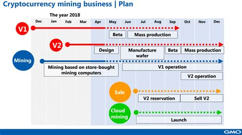 Bitcoin Cloud Mining V2 by Japan S Gmo Gets Ready To Start Selling 7nm Bitcoin Mining