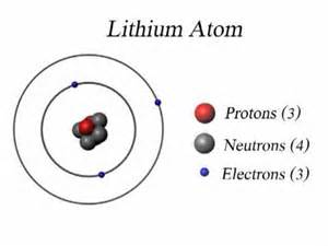 Li Protons Neutrons Electrons Lithium Atom Diagram Lithium Free Engine Image For User