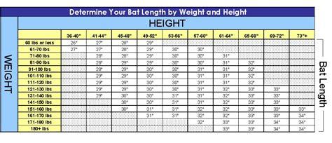 what size bat do i need baseball bat sizing chart