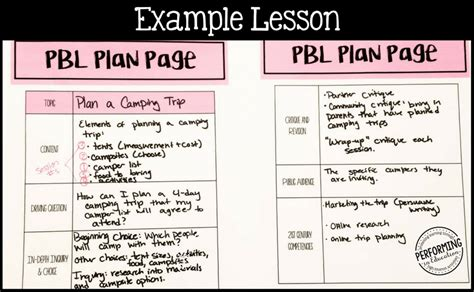 How To Plan Project Based Learning Performing In Education Project Based Lesson Plan Template