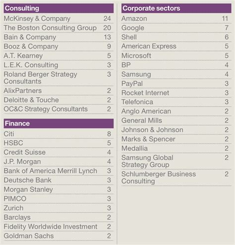 Wharton Employment Report Mba by B School S Impressive Stats Page 2 Of 2