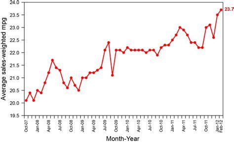 Durchschnittsverbrauch Auto by Ein Paar Gedanken Zu Den Derzeitigen Kraftstoffpreisen