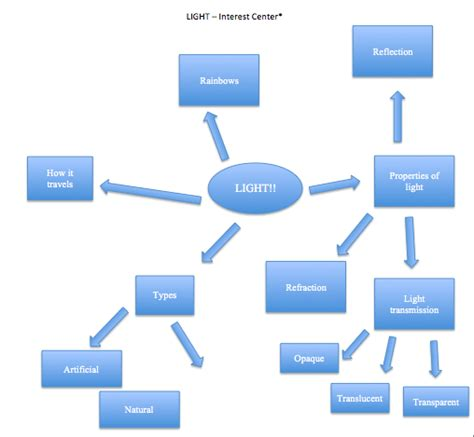 education ish concept map takes 2 3 intro to texts concept map light
