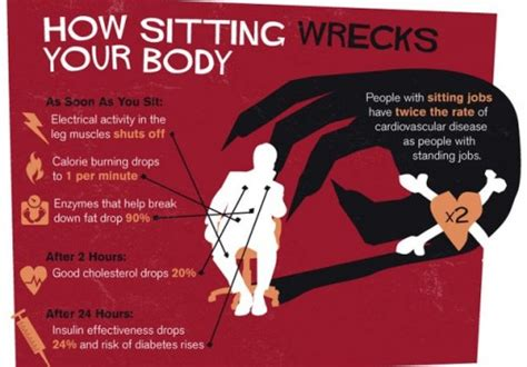 Health Risks Of Sitting At A Desk All Day by Sitting All Day Really Bad For You Neatorama