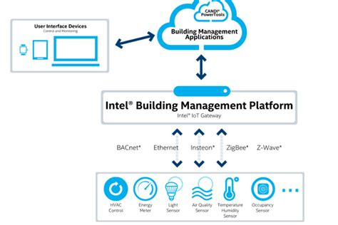 amazon intel partner to advance smart home tech news opinion more power to smart buildings smart cities world