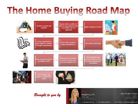 where to start when buying a house the home buying process start to finish