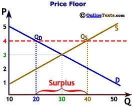 Price Floor Graph by Mrski Apecon 2008 Chapter Six