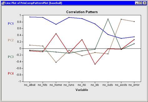 pattern analysis sas multivariate analysis principal component analysis exle