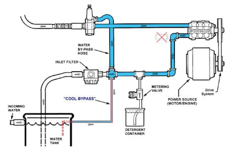 pressure washer diagram hotsy parts diagram get free image about wiring diagram