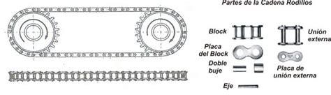 cadenas y catarinas diseño transmisi 243 n por engranajes y cadenas 358 maquinas