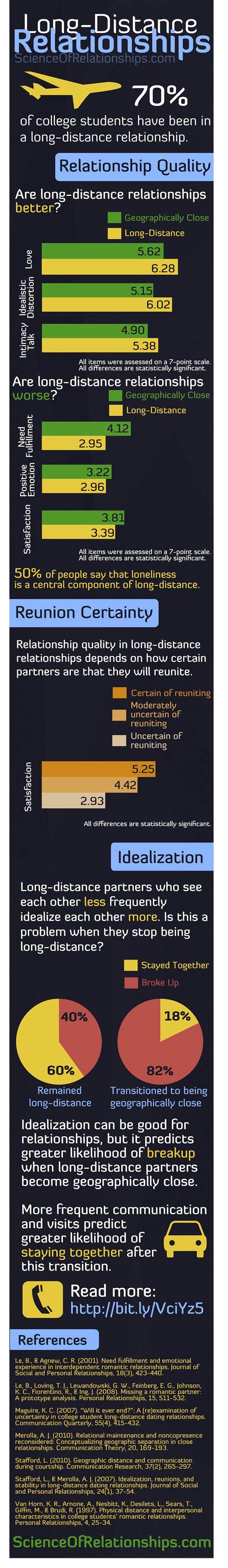 Brainwave Pengobat Rindu Distance Relationship Ldr 15 distance relationship statistics brandongaille