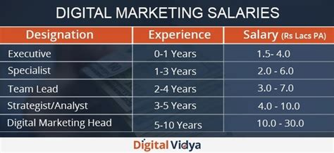 Digital Marketing Degree Florida 2 by What Is The Future Scope Of The Digital Marketing Industry