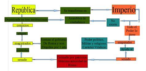 monarqua e imperio estudiandosocialesestoy roma