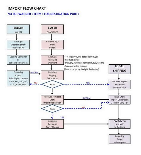 import flowchart bloggang เกล อหวานมะขามขม import flow chart 2