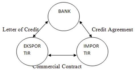 Letter Of Credit Hukum Dagang Mutia R A Balance Sheet Risk