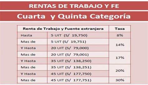quienes deben declarar renta en el ao 2016 en colombia sunat 191 qui 233 nes deben declarar renta y cu 225 nto deben pagar