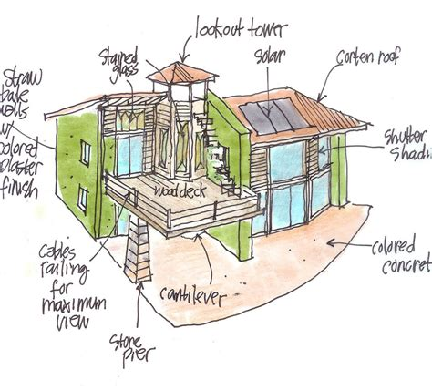 Passive Solar Home Design Concepts | deep green architecture creative passive solar