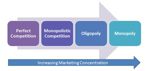 4 1 Markets And Competition Mba by Market Structures And The Degree Of Competition Tutor2u