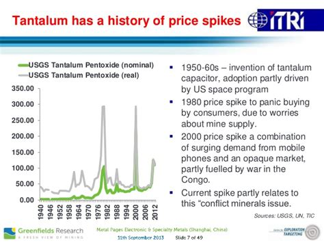 tantalum capacitors price per pound structural changes in mine supply tin and tantalum sept 2013 gre