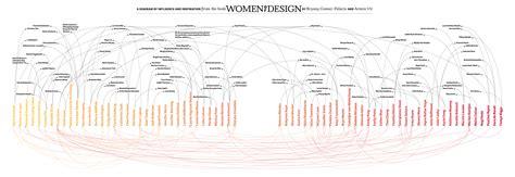 diagram inspiration of design a diagram of influence and inspiration