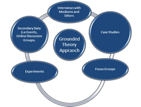 grounded theory thesis dissertation research validity