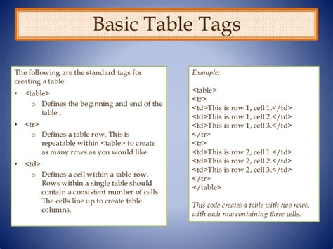 html for a table html tables in omeka