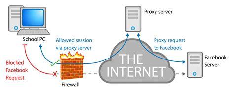 top 5 proxy list 2018 best proxy servers for free