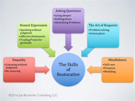 restorative justice dissertation systems of restorative justice criminology essay