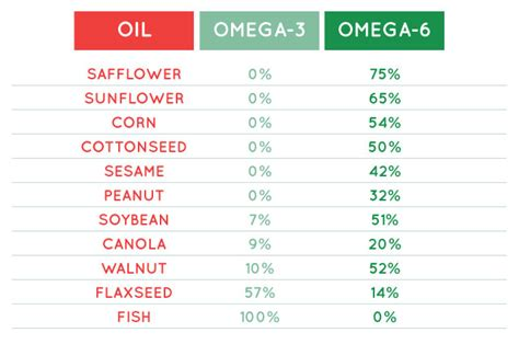 healthy fats co omega 3 fats only make your brain dieta keto co