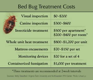 bed bug treatment cost 28 images bed bug quotes