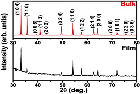 xrd pattern thin films comparative h 2 s sensing characteristics of fe 2 o 3