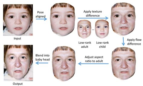 automatic age progression ars staffers stare down the