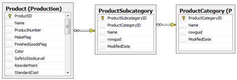 sql pivot query tutorial sql pivot table in sql server 2008 sql pivot table query