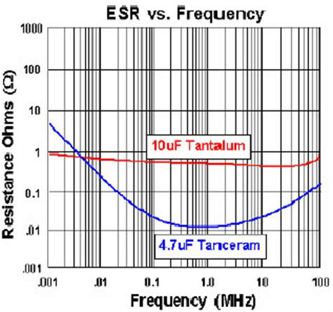 impedance capacitor and esr basics of ceramic chip capacitors