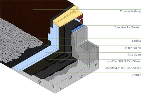 flat roof construction diagram flat roofs search architecture diagrams and