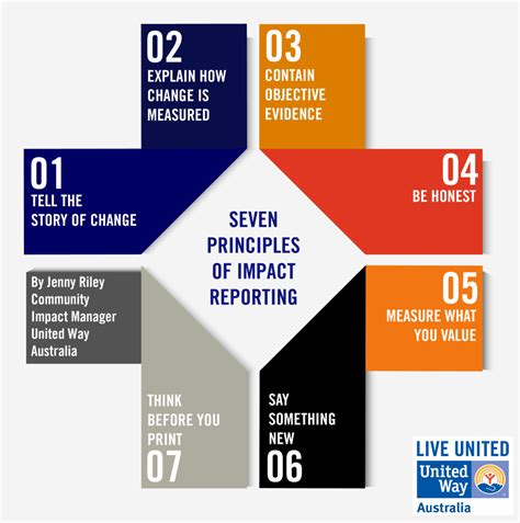 seven principles of impact reporting united way