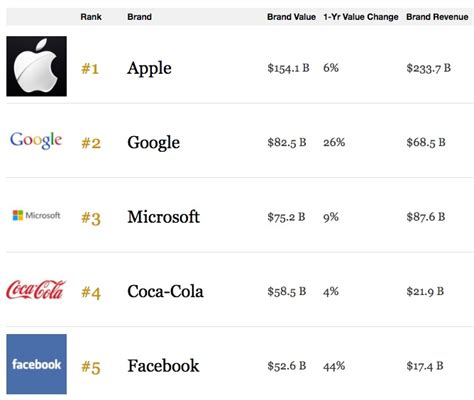 apple named world s most valuable brand despite recent slowdown macrumors