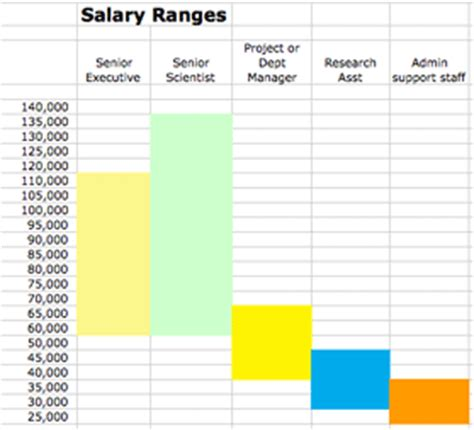 benchmarking and analyzing salaries a fast how to blue