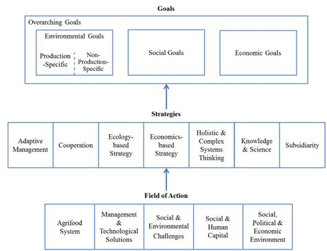 Sustainability Essay Topics by Sustainable Agriculture Essay Topics Internetupdater Web Fc2