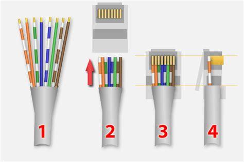 Kabel Lankabel Jaringankabel Komputerkabel Lan Datakabel Utp Tweaking4all Nl Zelf Netwerk Kabels Maken