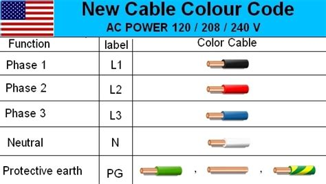 house electrical wiring colours electrical cable wiring diagram color code house electrical with 3 phase plug wiring