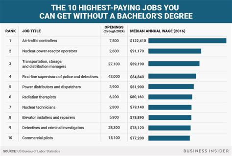 the 5 highest paying degrees of 2015 usa today college the 10 highest paying jobs that don t require a bachelor s