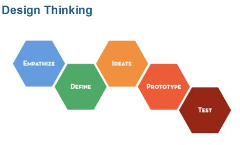 design thinking hasso plattner design thinking and project management strategy execution