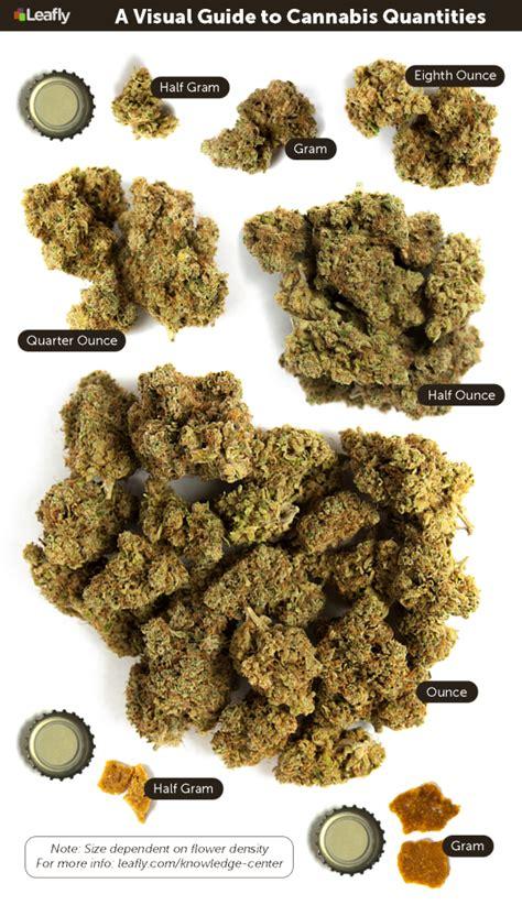 how many seed per gram measurements the marijuana metric system